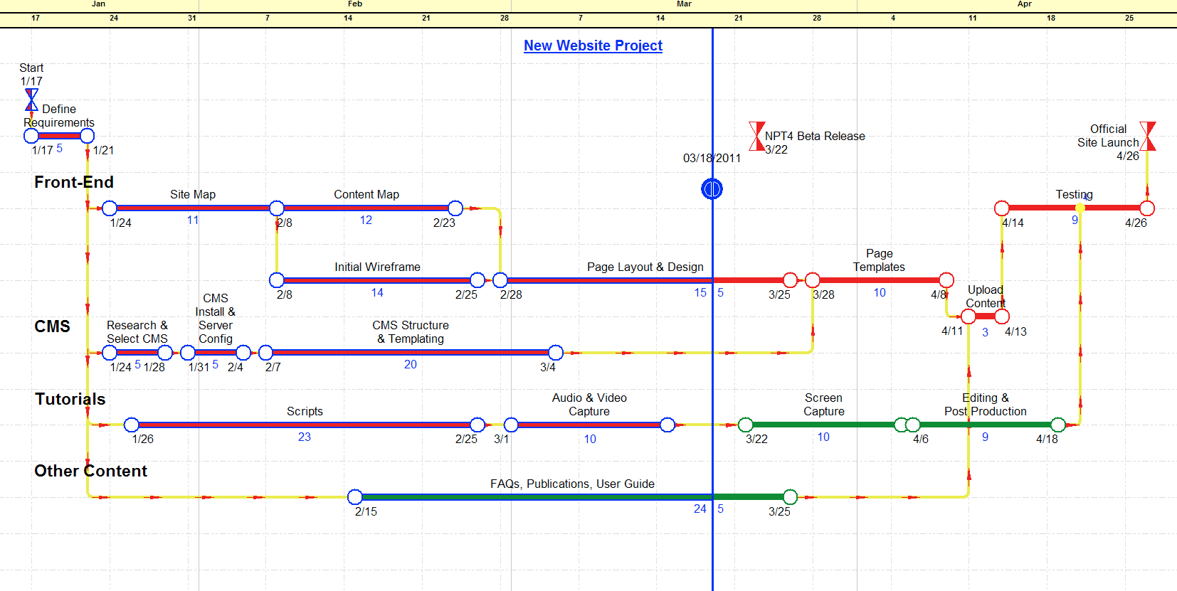 Graphical Path Planning – Sample Project Planning